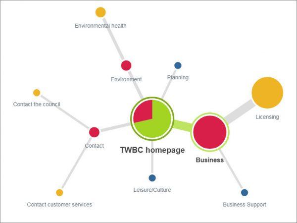 Website information architecture