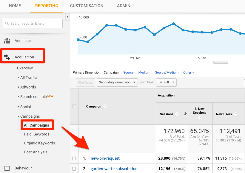 screen grab of campaign url displayed in google analytics