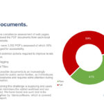 Socitm accessiblity report showing 59% of PDFs failing accessibility