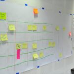 post it process map