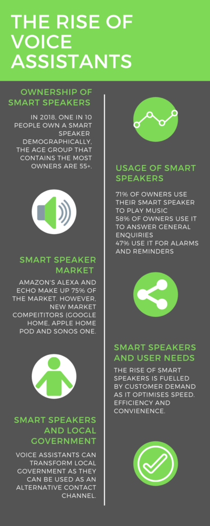 infographic about the rise of voice assistants