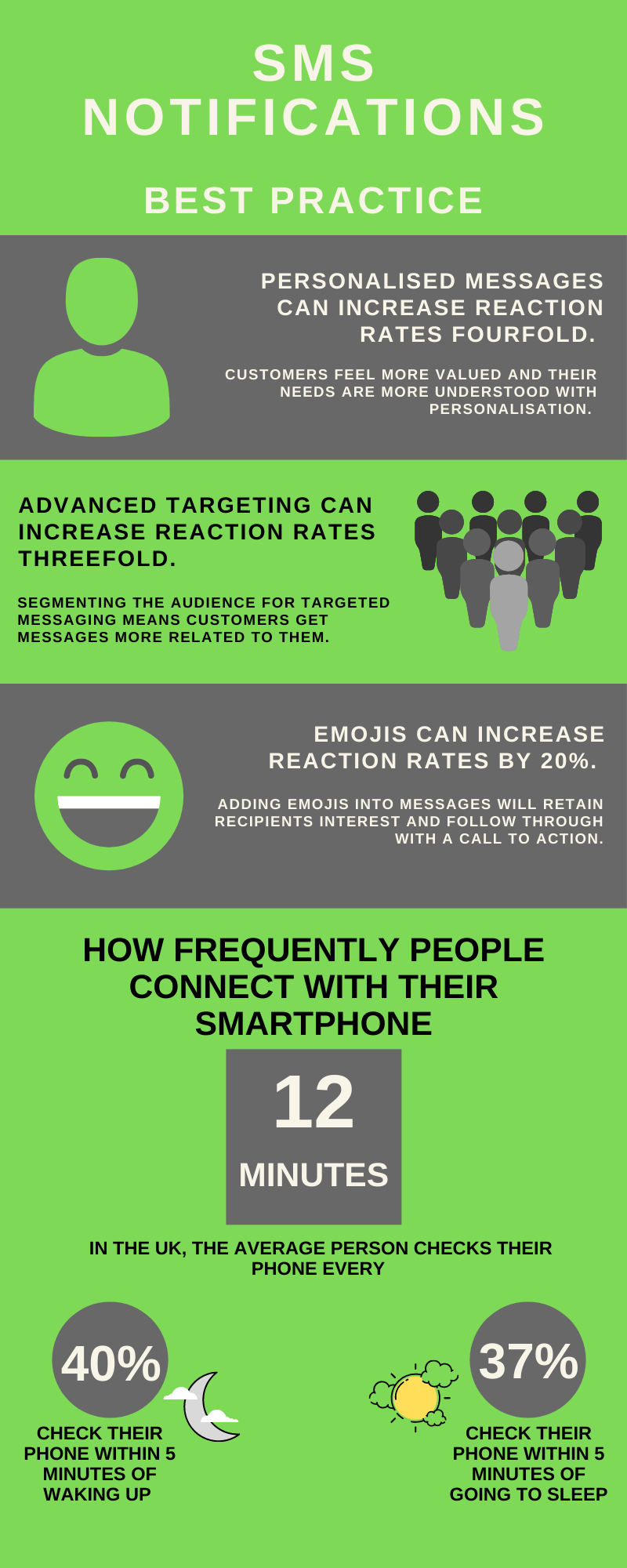 SMS Notification Infographic