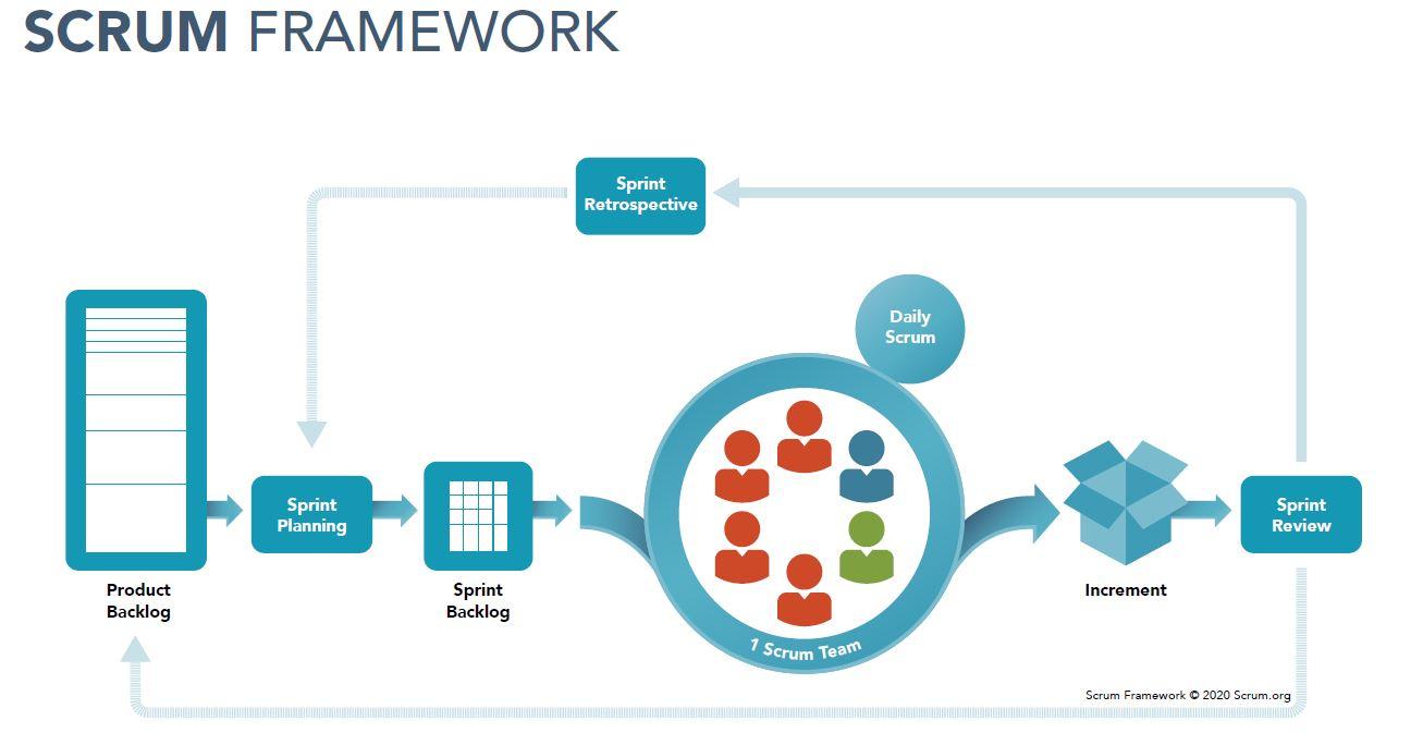 SCRUM framework diagram