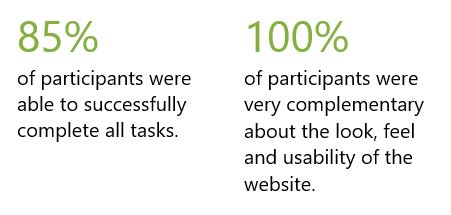 85% of participants were able to successfully complete all tasks. 100% of participants were very complementary about the look, feel and usability of the website.