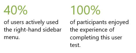40% of users actively used the right-hand sidebar menu. 100% of participants enjoyed the experience of completing this user test.